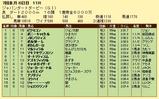 第19S:07月1週 ジャパンダートダービー 成績