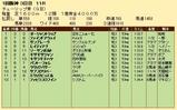 第30S:03月2週 チューリップ賞 成績