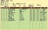 第19S:03月5週 日経賞 成績