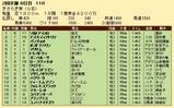 第30S:02月3週 きさらぎ賞 成績
