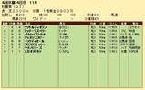 第22S:10月3週 秋華賞 成績