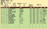 第35S:05月4週 優駿牝馬 成績