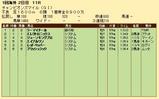 第35S:04月4週 チャンピオンズマイル 成績