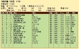第28S:01月1週 京都金杯 成績
