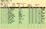 第23S:04月4週 フローラS 成績