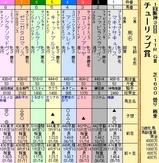 第18S:03月2週 チューリップ賞