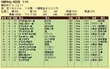 第17S:12月3週 朝日杯FS 成績