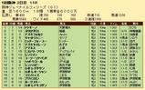 第24S:12月2週 阪神JF 成績