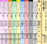 第28S:09月2週 小倉2歳S