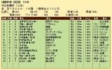 第21S:12月2週 中日新聞杯 成績