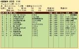 第21S:09月3週 ヴェルメイユ賞 成績