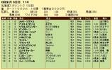 第17S:06月2週 北海道スプリントC 成績