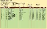 第21S:08月3週 ジャックルマロワ賞 成績