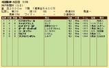 第29S:09月5週 神戸新聞杯 成績