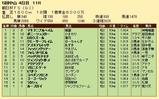 第21S:12月3週 朝日杯FS 成績