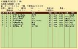 第25S:10月3週 北海道2歳優駿 成績