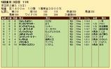 第20S:11月3週 京王杯2歳S 成績