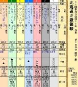 第25S:10月3週 北海道2歳優駿