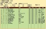 第30S:10月3週 北海道2歳優駿
