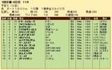 第29S:01月4週 平安S 成績