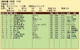 第35S:02月4週 京都記念 成績