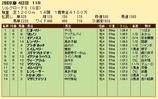 第26S:02月2週 シルクロードS 成績