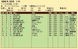 第27S:01月2週 TCK女王盃 成績