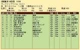 第22S:05月3週 ヴィクトリアマイル 成績