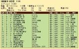 第27S:06月3週 エプソムC 成績