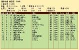 第25S:08月1週 小倉記念 成績