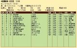 第29S:09月3週 セントウルS 成績