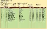 第21S:02月1週 根岸S 成績