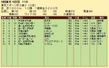 第22S:11月4週 東京スポーツ杯2歳S 成績