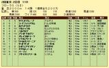第19S:04月4週 フローラS 成績
