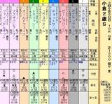 第29S:09月2週 小倉2歳S
