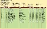 第21S:05月2週 新潟大賞典 成績