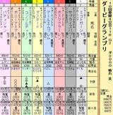 第18S:09月4週 ダービーグランプリ