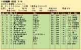 第34S:12月3週 全日本2歳優駿 成績