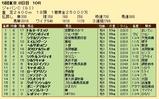 第21S:12月1週 ジャパンC 成績