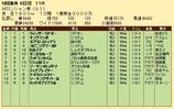 第27S:09月1週 Mロンシャン賞 成績