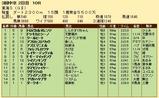 第33S:05月4週 東海S 成績