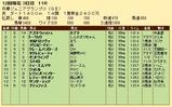 第22S:11月3週 兵庫ジュニアグランプリ 成績