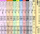 第35S:05月4週 東海S