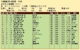 第19S:12月4週 全日本2歳優駿 成績