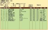 第30S:04月1週 産経大阪杯 成績