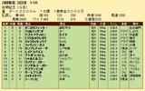 第29S:02月2週 佐賀記念 成績