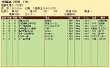第35S:04月4週 福島牝馬S 成績
