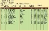 第28S:10月2週 エーデルワイス賞 成績