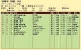 第23S:02月4週 クイーンカップ 成績