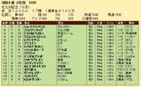 第33S:08月3週 北九州記念 成績